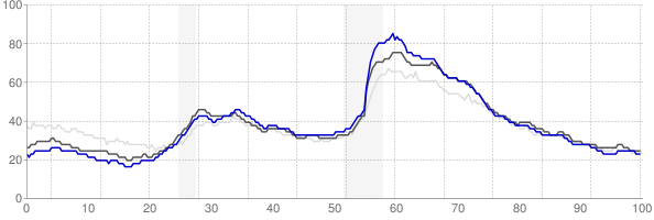 Charlotte, North Carolina monthly unemployment rate chart